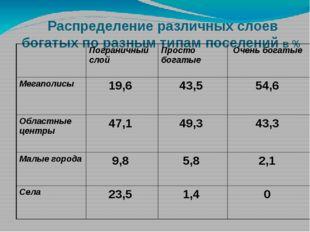 Распределение различных слоев богатых по разным типам поселений в %  Пограни