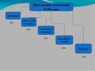 Расслоение населения В России богатые среднеобес- печенные малообеспе- ченные