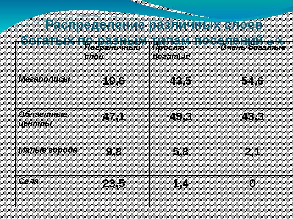 Распределение различных слоев богатых по разным типам поселений в %  Пограни...