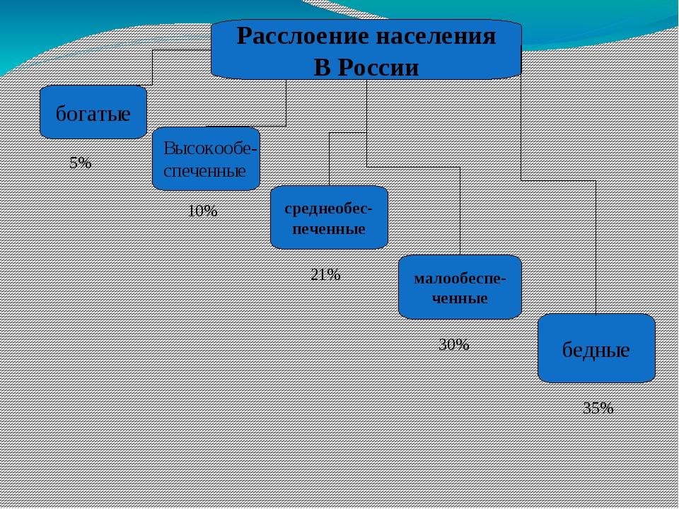 Расслоение населения В России богатые среднеобес- печенные малообеспе- ченные...