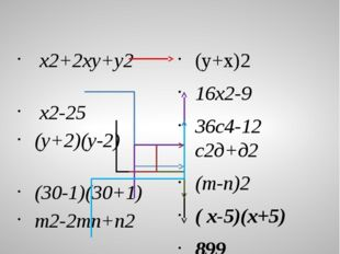 Ауызша жаттығулар (жауабын сәйкестендір ) x2+2xy+y2 x2-25 (y+2)(y-2) (30-1)(3