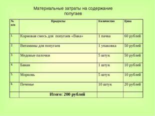 Материальные затраты на содержание попугаев № п/пПродуктыКоличествоЦена 1.