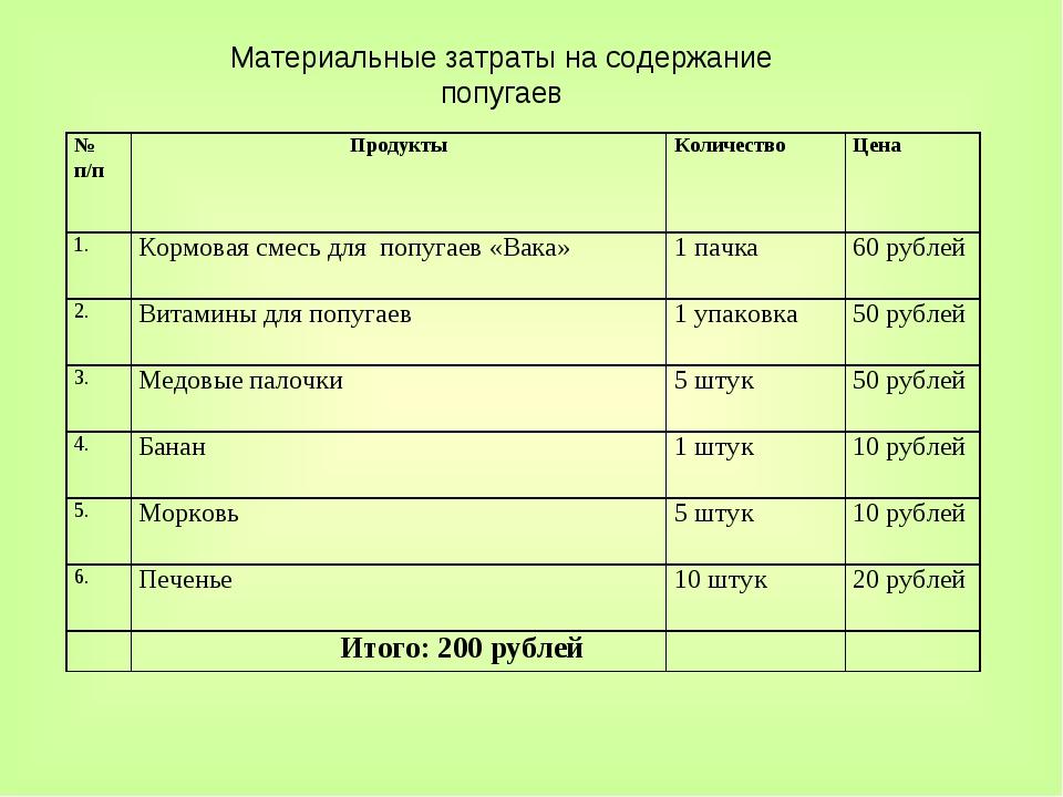 Материальные затраты на содержание попугаев № п/пПродуктыКоличествоЦена 1....