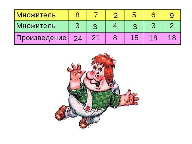 24 3 2 3 18 9 Множитель8756 Множитель3432 Произведение2181518