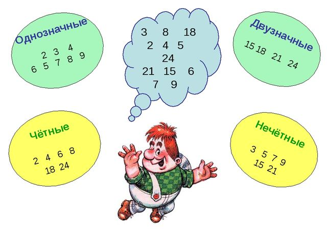 3 8 18 2 4 5 24 21 15 6 7 9 Однозначные 2 3 4 6 5 7 8 9 Двузначные 18 21 24 Н...