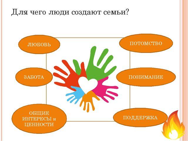 Для чего люди создают семьи? ЛЮБОВЬ ПОТОМСТВО ЗАБОТА ПОНИМАНИЕ ОБЩИЕ ИНТЕРЕСЫ...