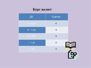Курс валют:  ДБ   Оценка  25 -20 ДБ   5   19 – 14 ДБ   4   13 – 8