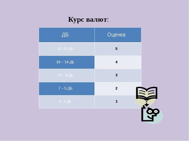 Курс валют:  ДБ   Оценка  25 -20 ДБ   5   19 – 14 ДБ   4   13 – 8...