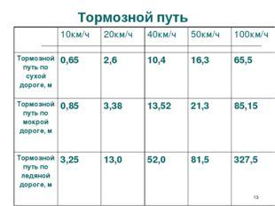 * Тормозной путь 10км/ч20км/ч40км/ч50км/ч100км/ч Тормозной путь по сухой