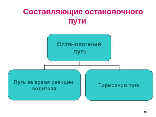 * Составляющие остановочного пути