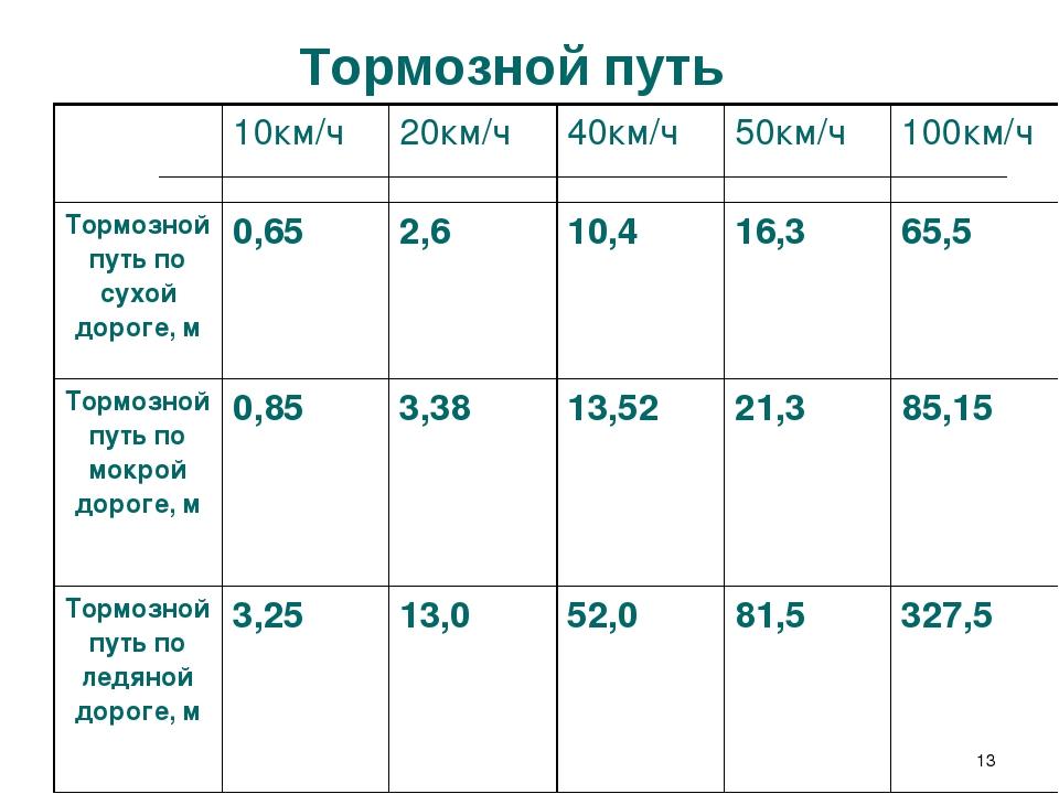 * Тормозной путь 10км/ч20км/ч40км/ч50км/ч100км/ч Тормозной путь по сухой...