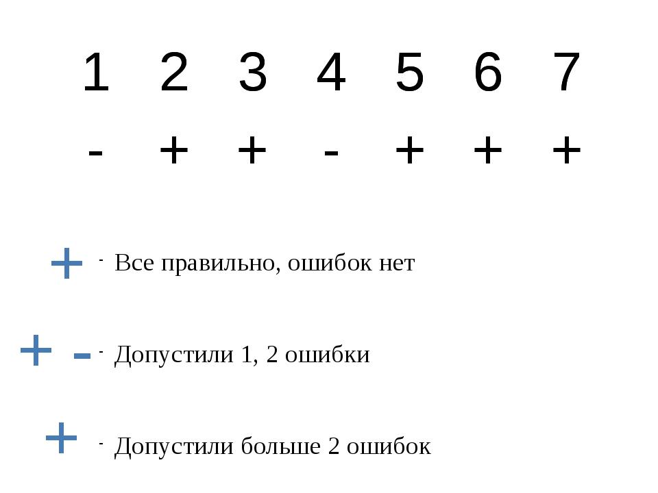 Все правильно, ошибок нет Допустили 1, 2 ошибки Допустили больше 2 ошибок + +...