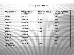 Результаты Имя ученика Общая масса портфеля Масса личных вещей Масса пустого
