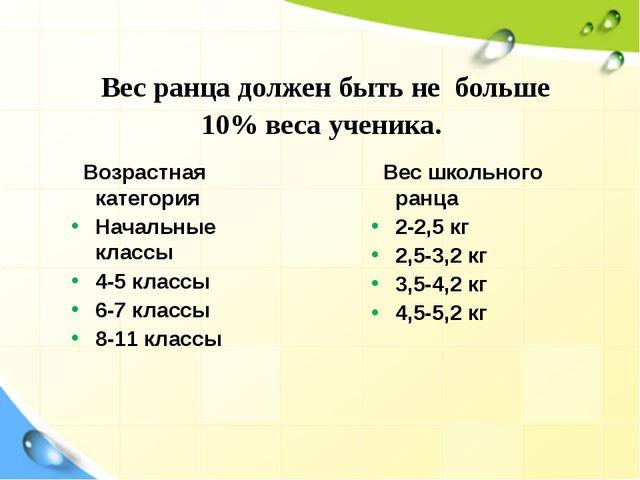 Вес ранца должен быть не больше 10% веса ученика. Возрастная категория Начал...