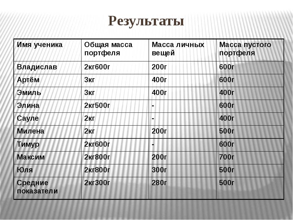 Результаты Имя ученика Общая масса портфеля Масса личных вещей Масса пустого...