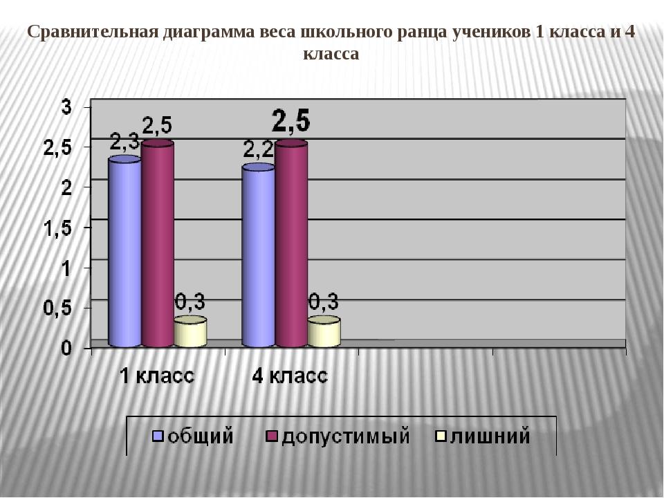 Сравнительная диаграмма веса школьного ранца учеников 1 класса и 4 класса