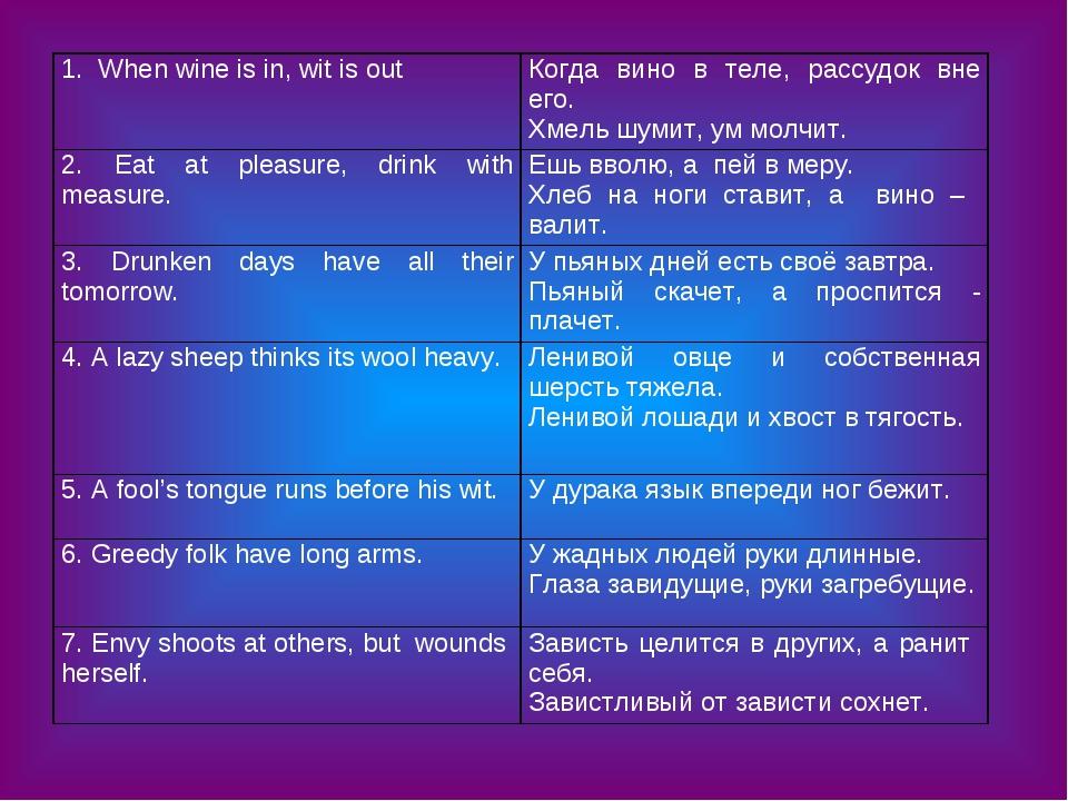 1. When wine is in, wit is outКогда вино в теле, рассудок вне его. Хмель шум...