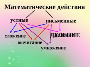 Математические действия устные письменные сложение вычитание умножение делени