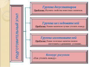 Группа дегустаторов Проблема: Изучить свойства известных напитков. Группа ис