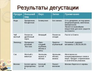 Результаты дегустации ПродуктВнешний видВкусЗапахПримечание ВодаПрозрачн