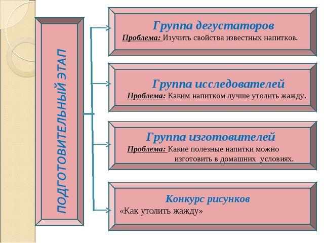 Группа дегустаторов Проблема: Изучить свойства известных напитков. Группа ис...