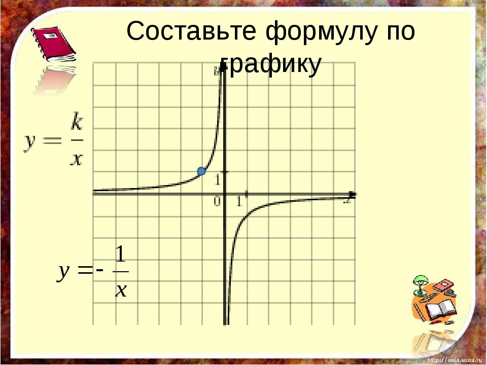 Составьте формулу по графику