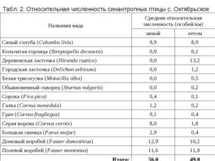 Табл. 2. Относительная численность синантропных птицы с. Октябрьское Названия