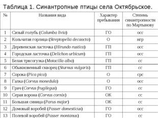 Таблица 1. Синантропные птицы села Октябрьское. №Названия видаХарактер преб