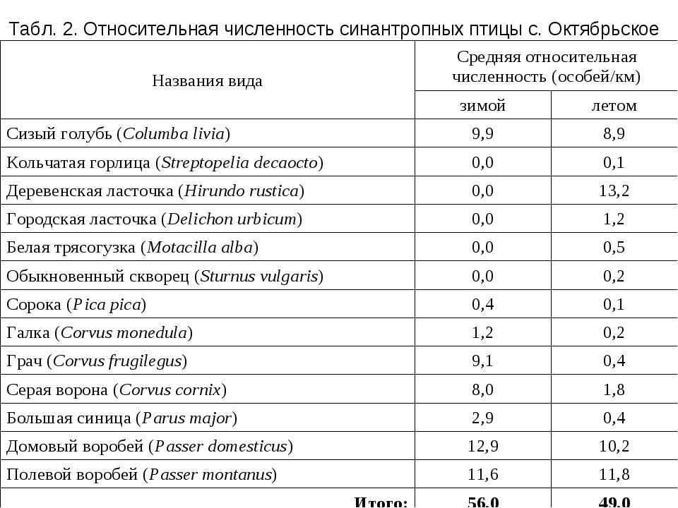 Табл. 2. Относительная численность синантропных птицы с. Октябрьское Названия...