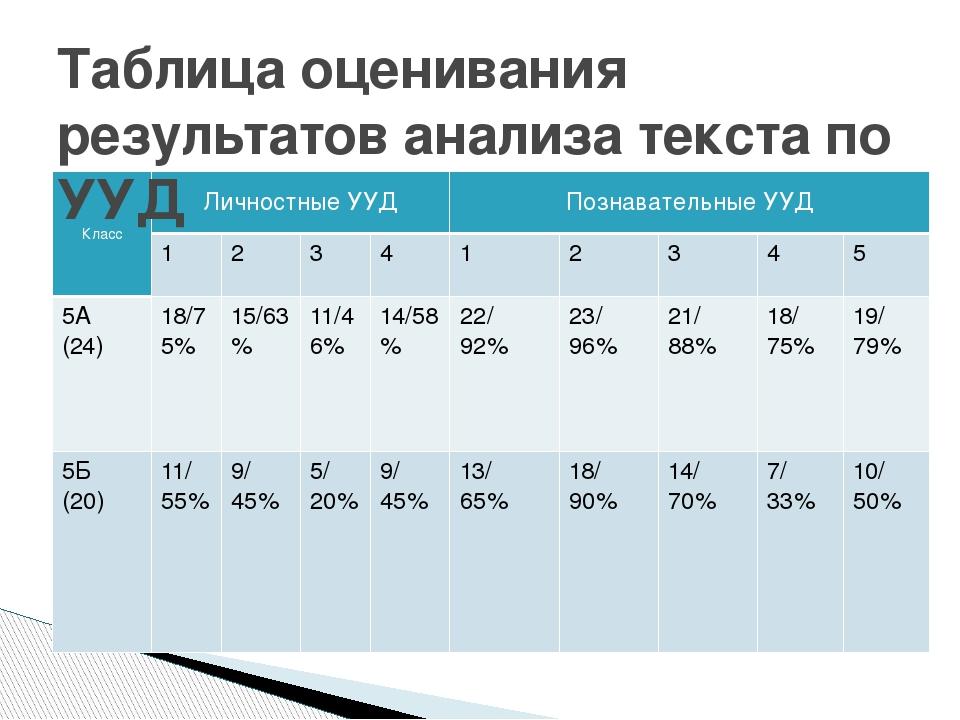 Таблица оценивания результатов анализа текста по УУД Класс Личностные УУД Поз...