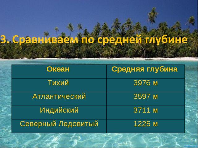 Океан Средняя глубина Тихий 3976 м Атлантический3597 м Индийский3711 м Се...