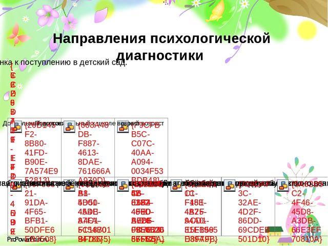 Направления психологической диагностики ProPowerPoint.ru
