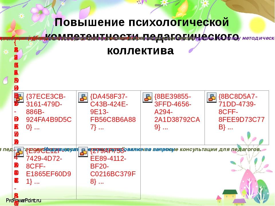 Повышение психологической компетентности педагогического коллектива ProPowerP...