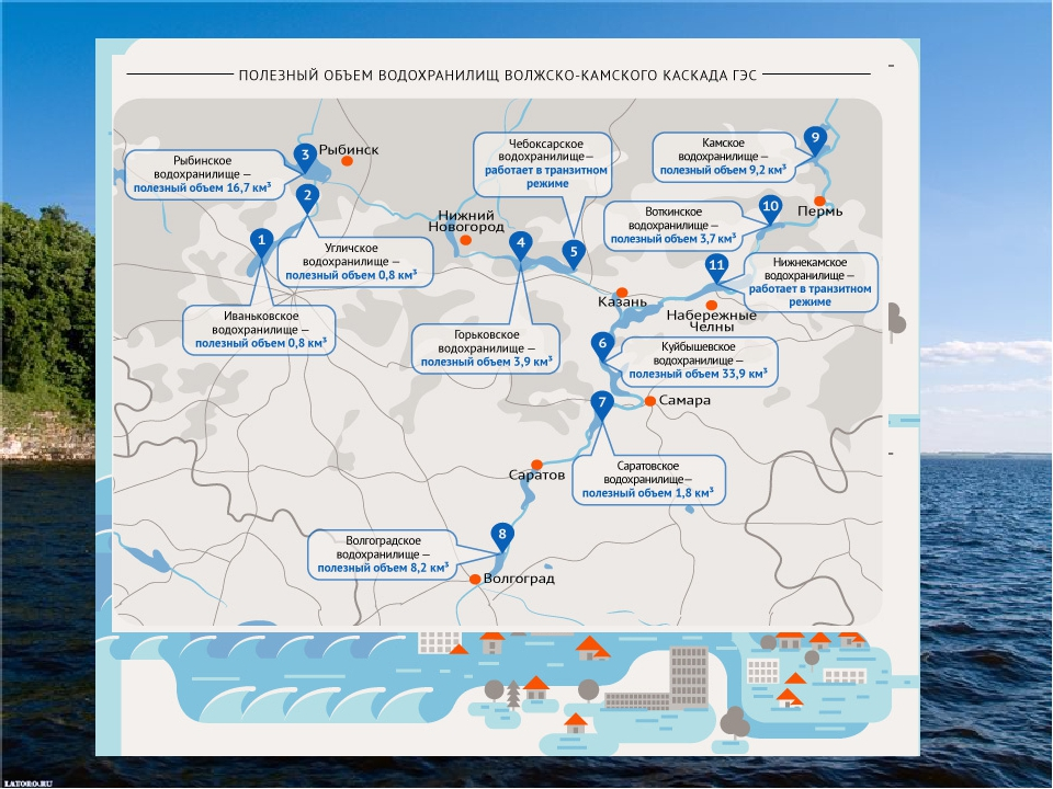 Как каскад ГЭСа помогает избежать наводнения?
