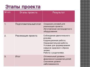 Этапы проекта №п/п Этапы проекта Результат 1. Подготовительный этап Создание