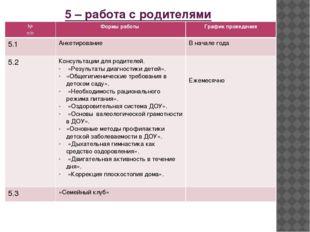 5 – работа с родителями № п/п Формы работы График проведения 5.1 Анкетировани