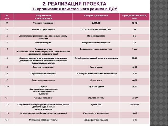 2. РЕАЛИЗАЦИЯ ПРОЕКТА 1- организация двигательного режима в ДОУ № п/п Направл...