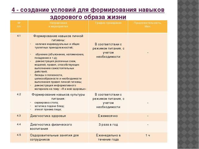 4 - создание условий для формирования навыков здорового образа жизни № п/п На...