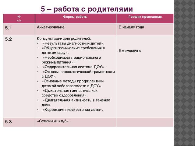 5 – работа с родителями № п/п Формы работы График проведения 5.1 Анкетировани...