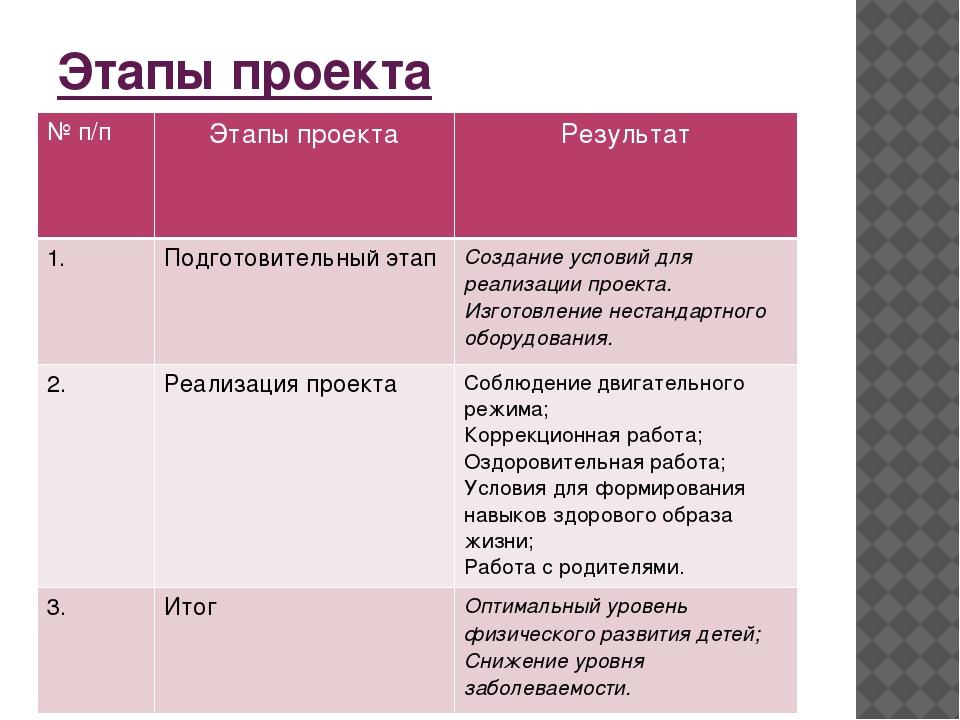 Этапы проекта №п/п Этапы проекта Результат 1. Подготовительный этап Создание...