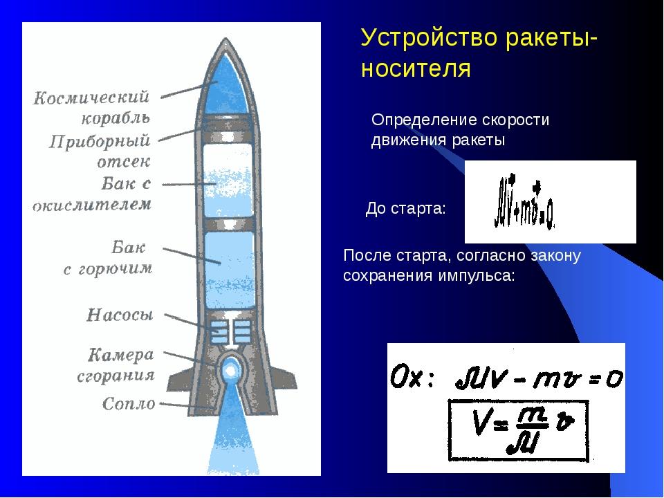 Что такое реактивное движение и как работает реактивный двигатель  Физика реферат реактивное движение ракеты