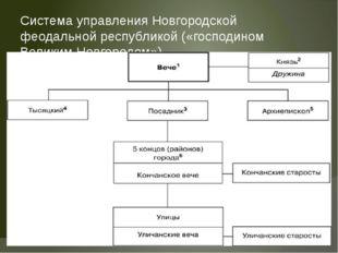Система управления Новгородской феодальной республикой («господином Великим Н