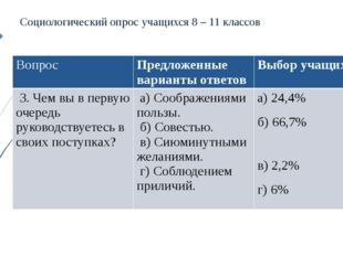 Социологический опрос учащихся 8 – 11 классов Вопрос Предложенные варианты о