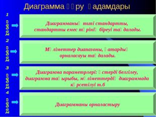 Диаграмма құру қадамдары Диаграмманың типі стандартты, стандартты емес түріні