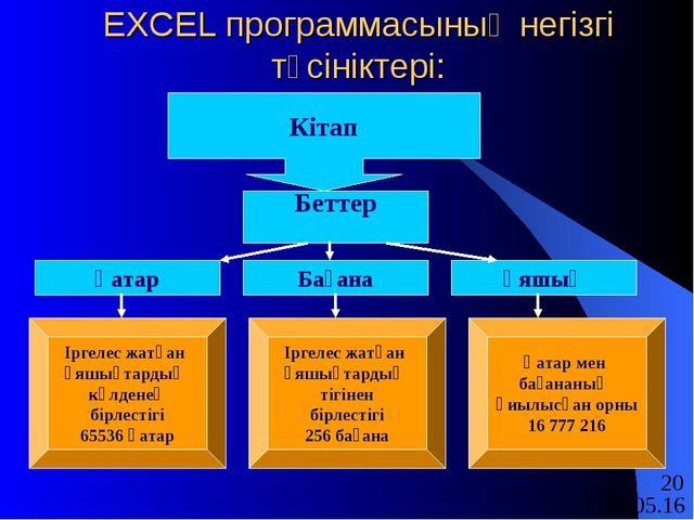 EXCEL программасының негізгі түсініктері: Кітап Беттер Қатар Бағана Ұяшық Ірг...