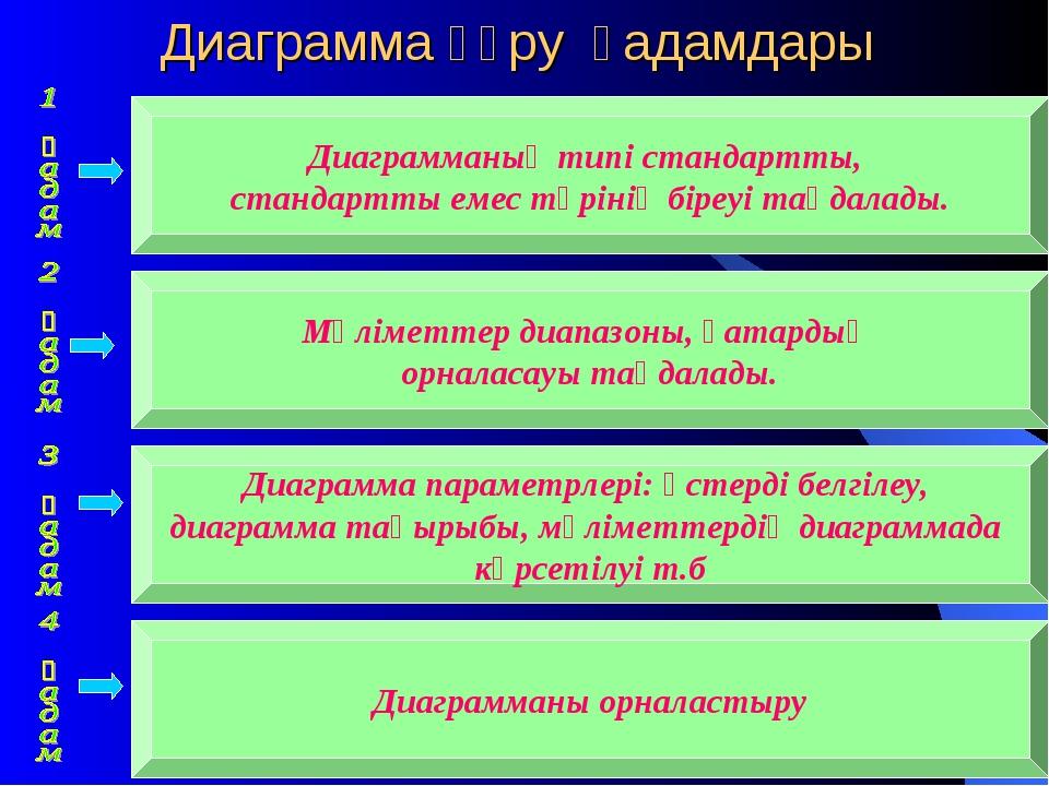 Диаграмма құру қадамдары Диаграмманың типі стандартты, стандартты емес түріні...