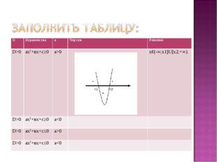 DНеравенствоaЧертежРешение D>0ах2+вх+с≥0a>0х€(-∞;х1]U[х2;+∞). D>0ах2