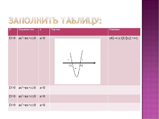 DНеравенствоaЧертежРешение D>0ах2+вх+с≥0a>0х€(-∞;х1]U[х2;+∞). D>0ах2...