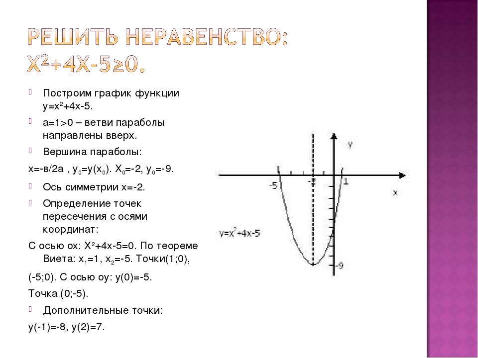 Построим график функции у=х2+4х-5. а=1>0 – ветви параболы направлены вверх. В...