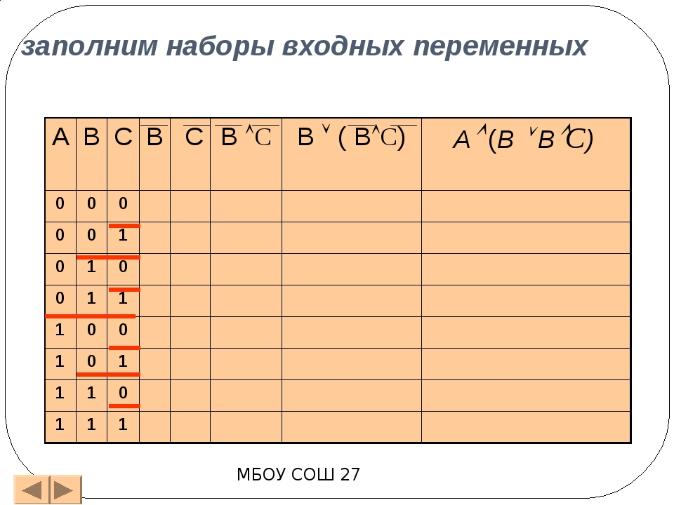 проведем заполнение таблицы истинности по столбикам МБОУ СОШ 27 А В С В С ВС...